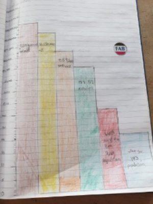 Population bar chart